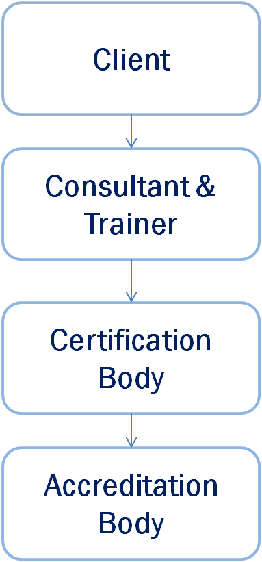 ISO Certification bodies