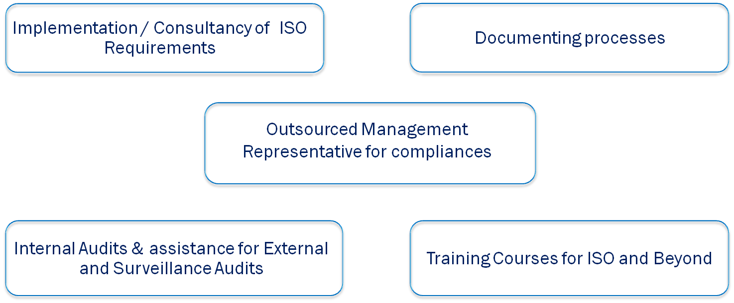 Process of ISO