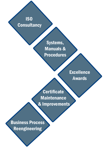 ISO Consultancy Services in Dubai
