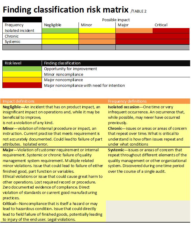 Finding classification Risk Matrix