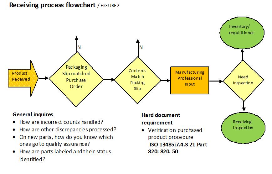 Recieving Process Flowchart