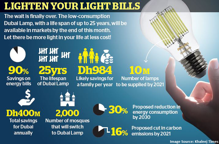 Reduce your Light Bills